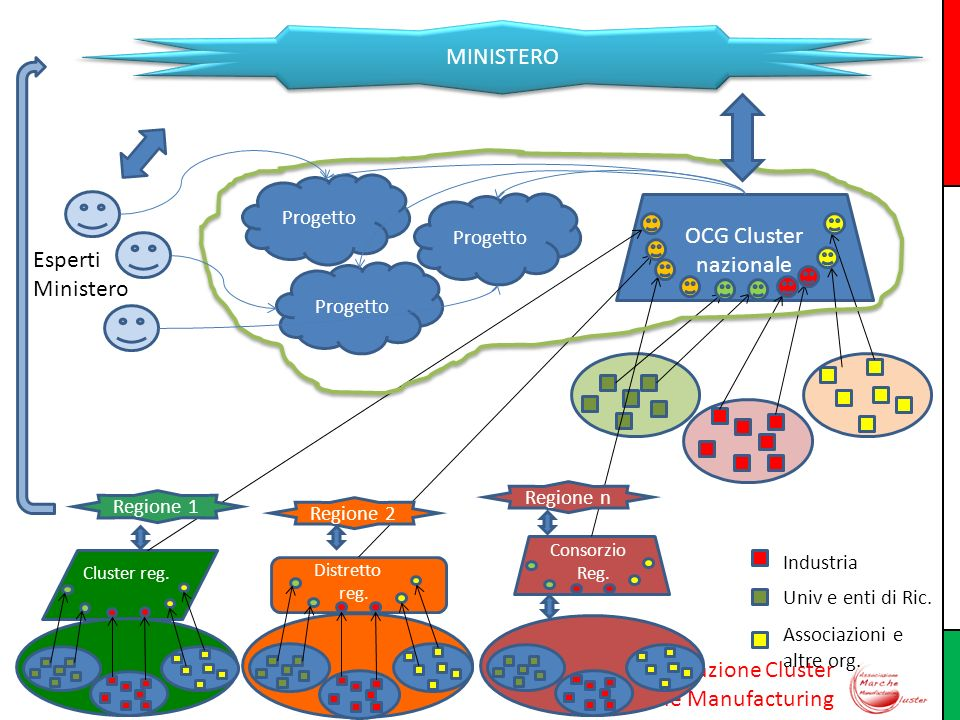 MINISTERO OCG Cluster nazionale Esperti Ministero Progetto Progetto