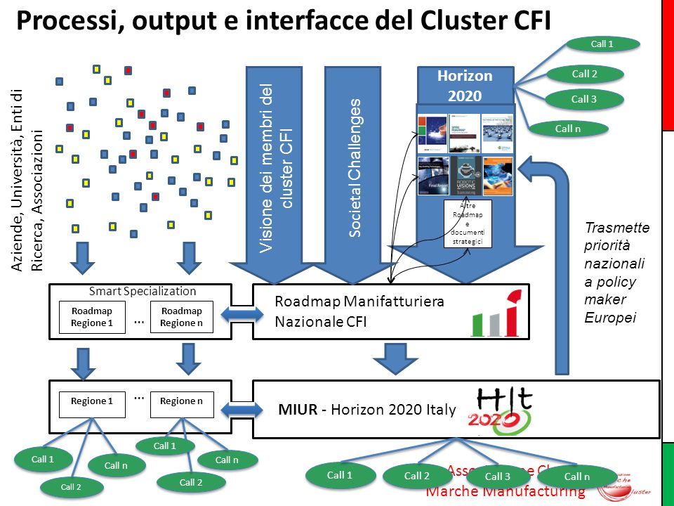 Processi, output e interfacce del Cluster CFI