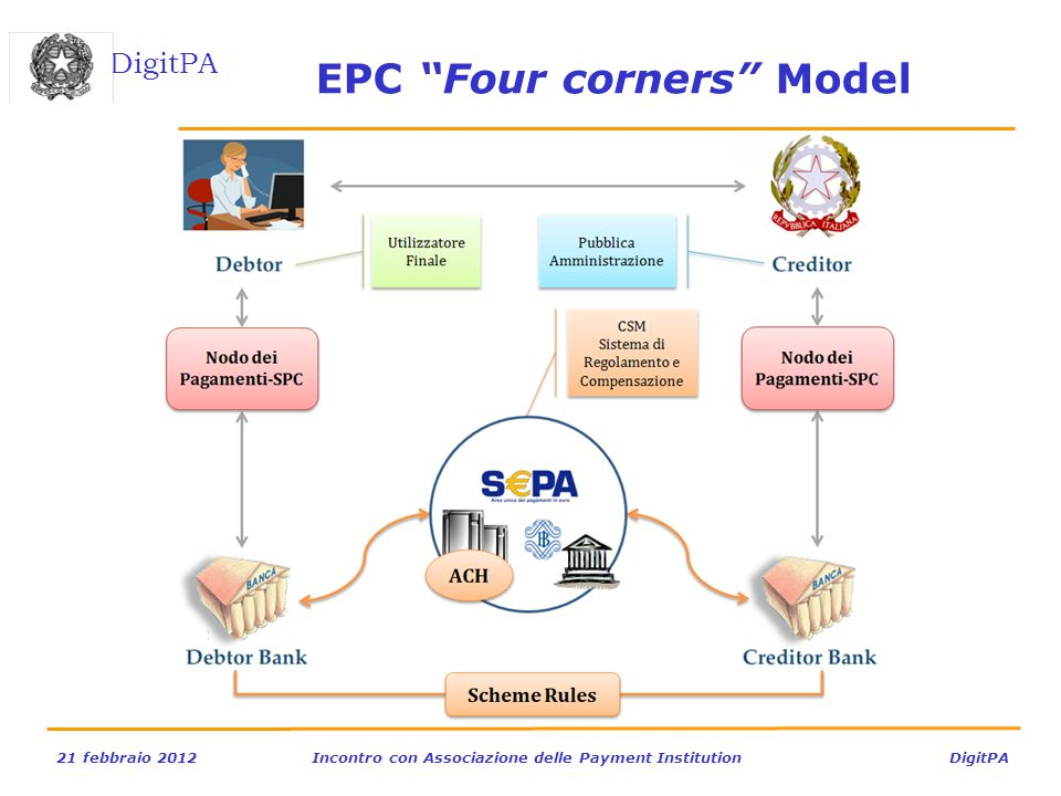EPC Four corners Model