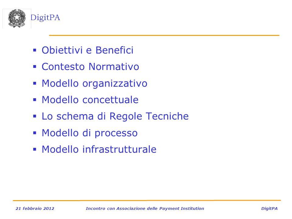 Obiettivi e Benefici Contesto Normativo. Modello organizzativo. Modello concettuale. Lo schema di Regole Tecniche.