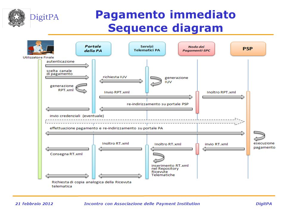 Pagamento immediato Sequence diagram