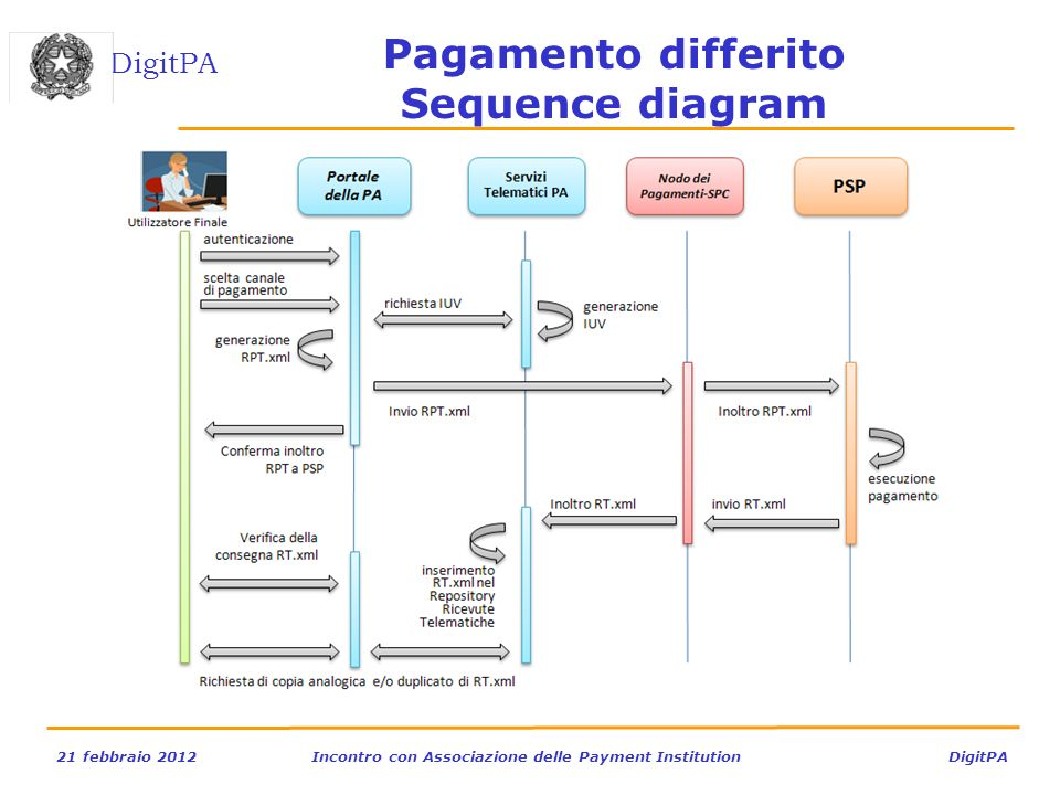 Pagamento differito Sequence diagram