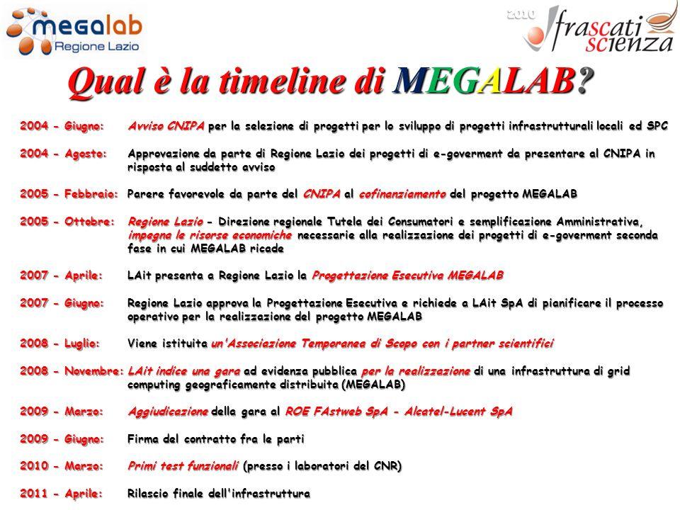 Qual è la timeline di MEGALAB