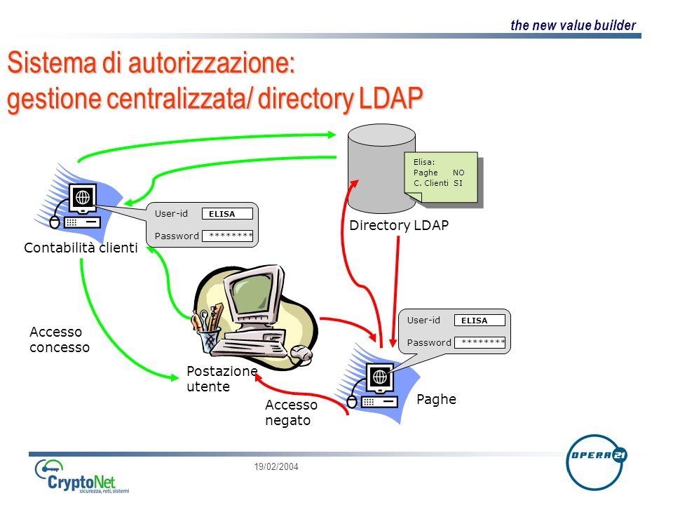 Sistema di autorizzazione: gestione centralizzata/ directory LDAP