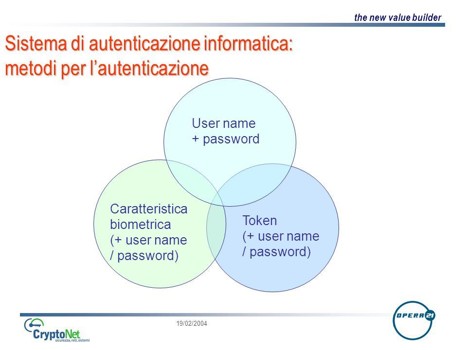 Sistema di autenticazione informatica: metodi per l'autenticazione