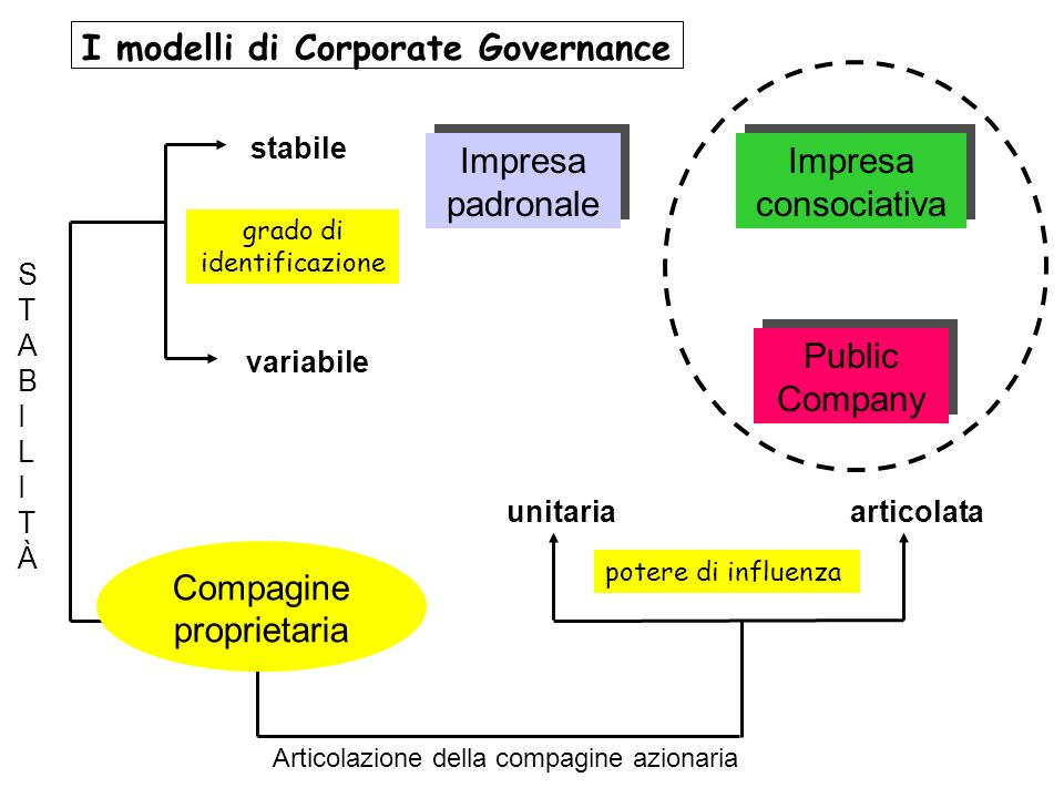 I modelli di Corporate Governance