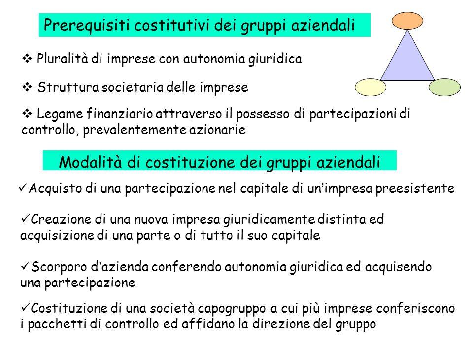 Modalità di costituzione dei gruppi aziendali