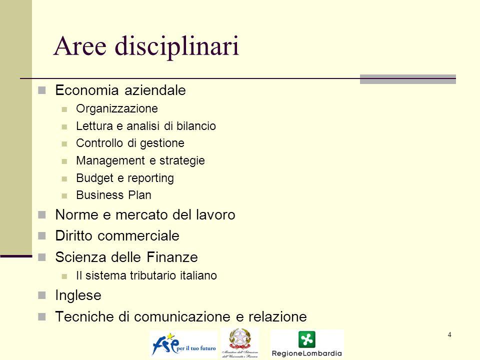 Aree disciplinari Economia aziendale Norme e mercato del lavoro