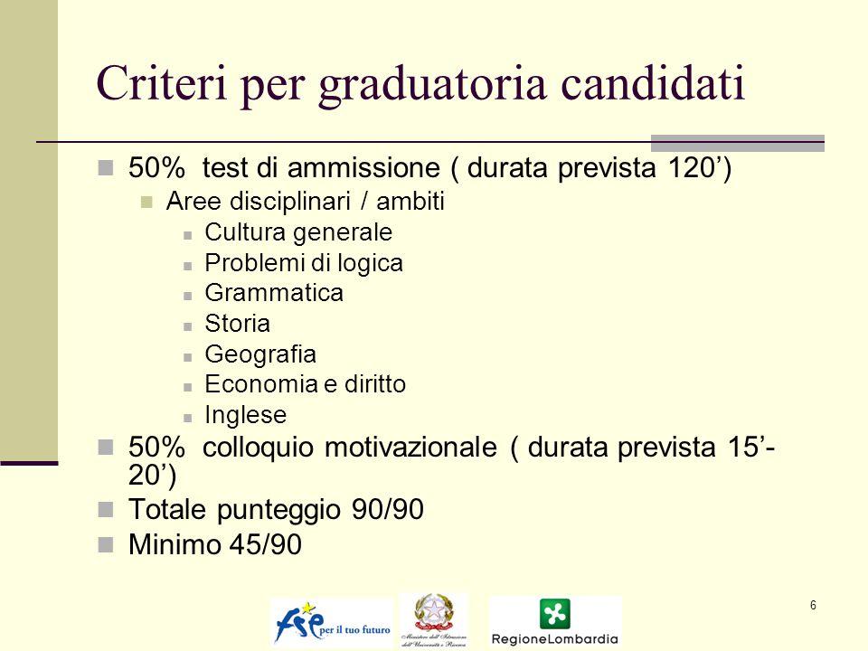 Criteri per graduatoria candidati