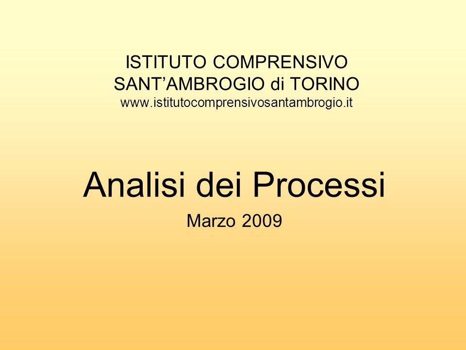 Analisi dei Processi Marzo 2009