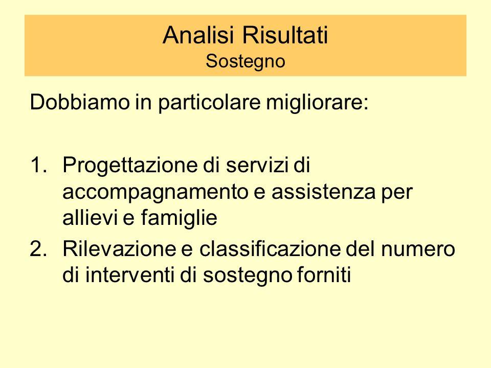 Analisi Risultati Sostegno