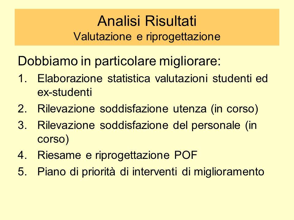 Analisi Risultati Valutazione e riprogettazione