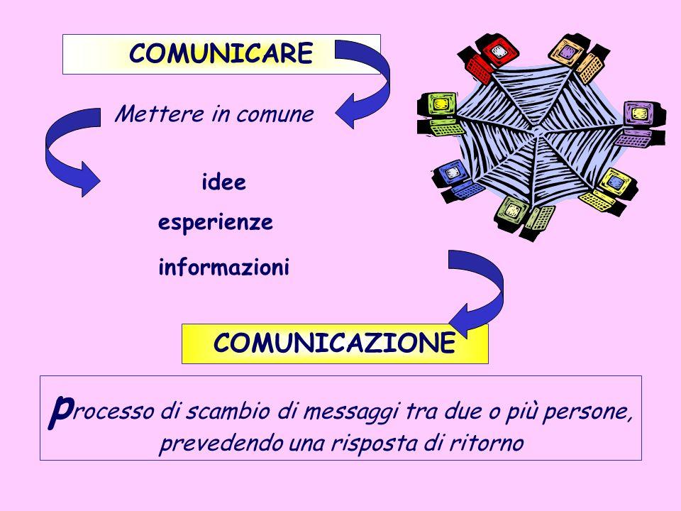 COMUNICARE Mettere in comune. idee. esperienze. informazioni. COMUNICAZIONE.
