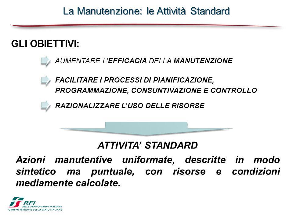 La Manutenzione: le Attività Standard