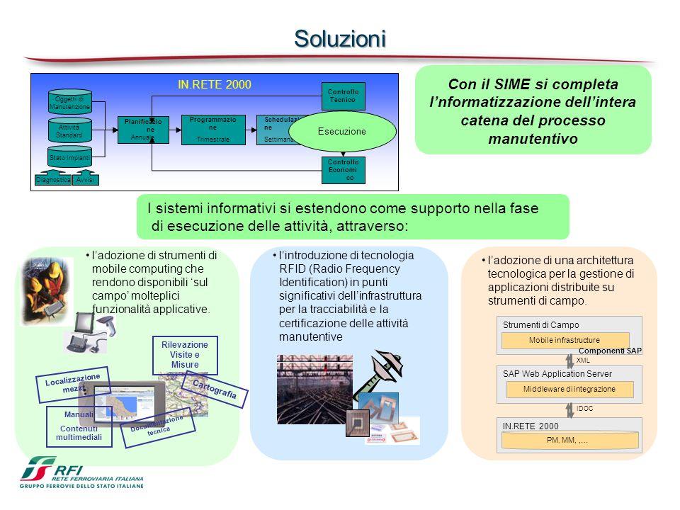 Soluzioni Con il SIME si completa l'nformatizzazione dell'intera catena del processo manutentivo. IN.RETE 2000.