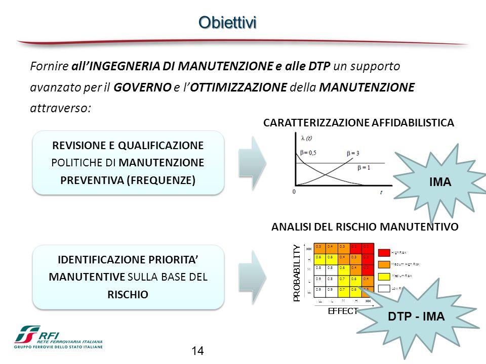 IDENTIFICAZIONE PRIORITA' MANUTENTIVE SULLA BASE DEL RISCHIO
