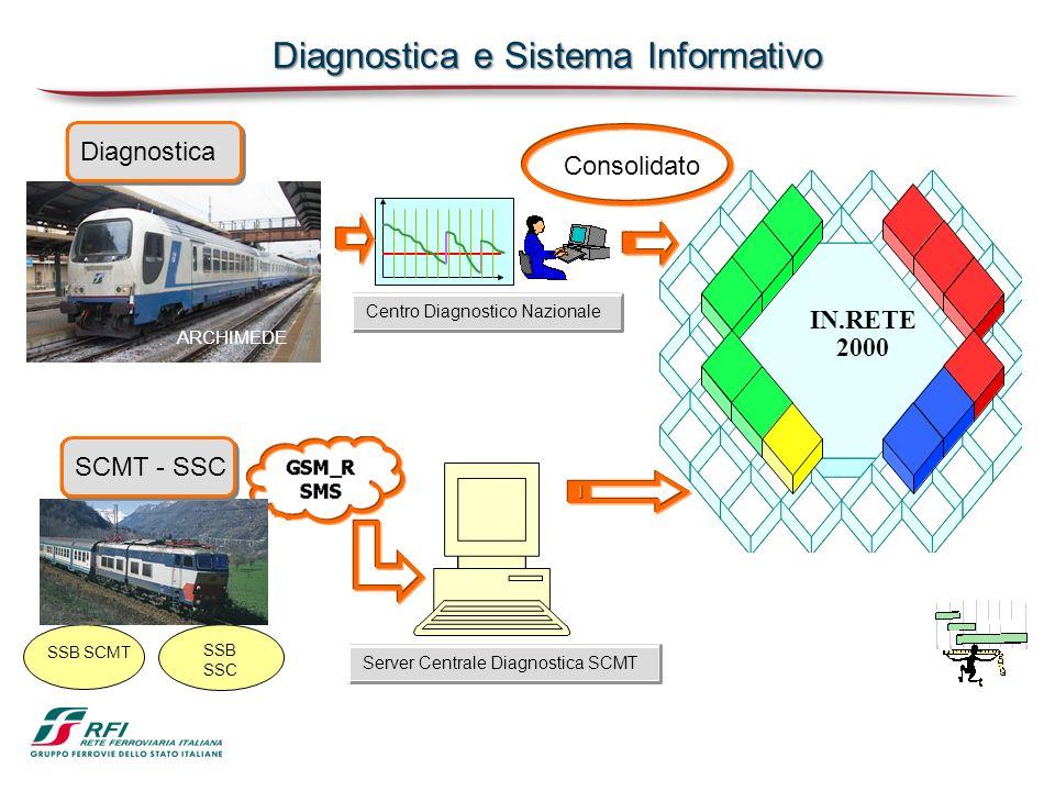 Diagnostica e Sistema Informativo