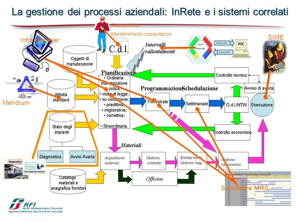 La gestione dei processi aziendali: InRete e i sistemi correlati