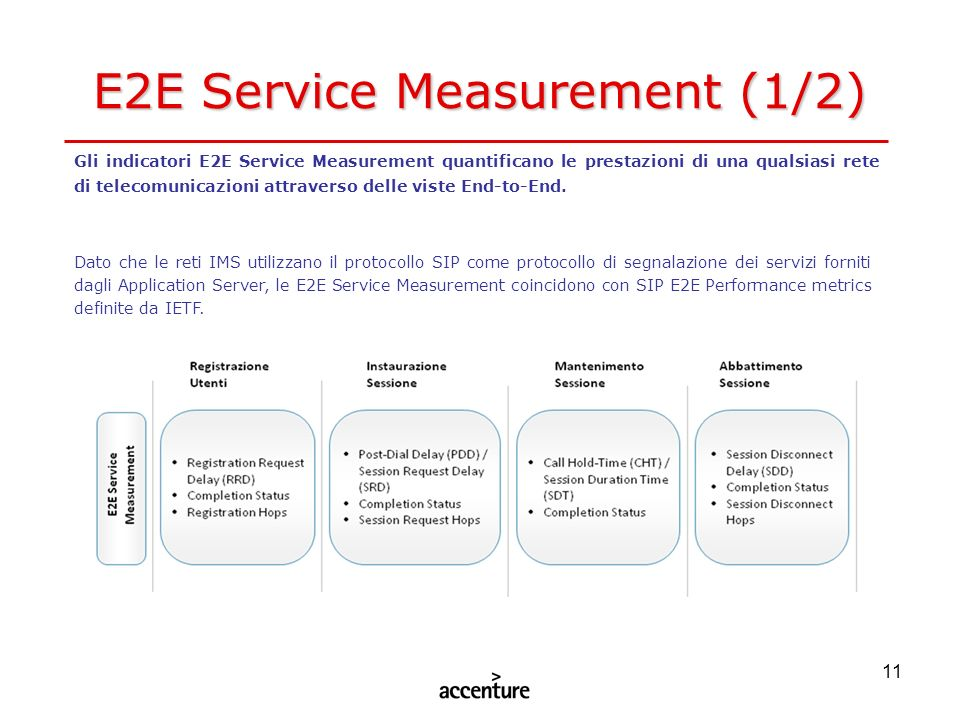 E2E Service Measurement (1/2)