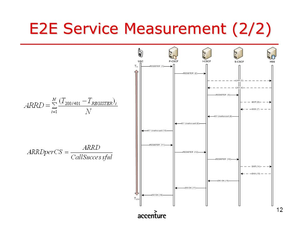 E2E Service Measurement (2/2)