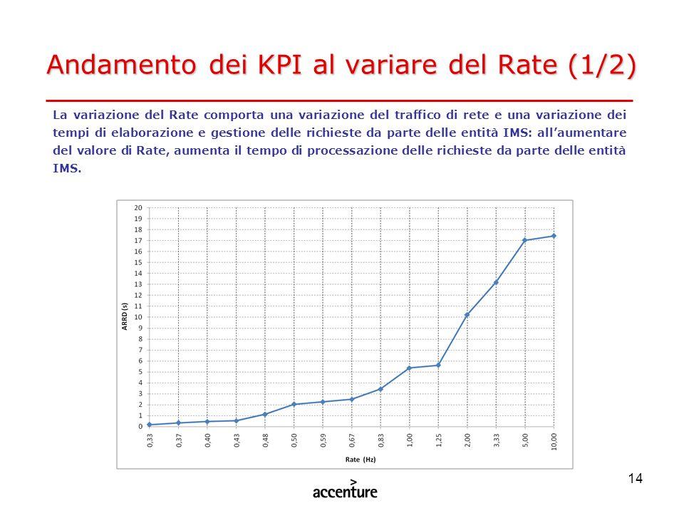 Andamento dei KPI al variare del Rate (1/2)