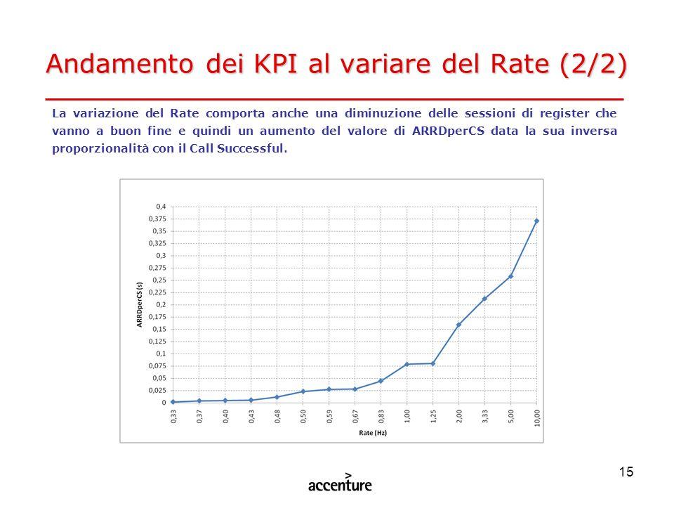 Andamento dei KPI al variare del Rate (2/2)