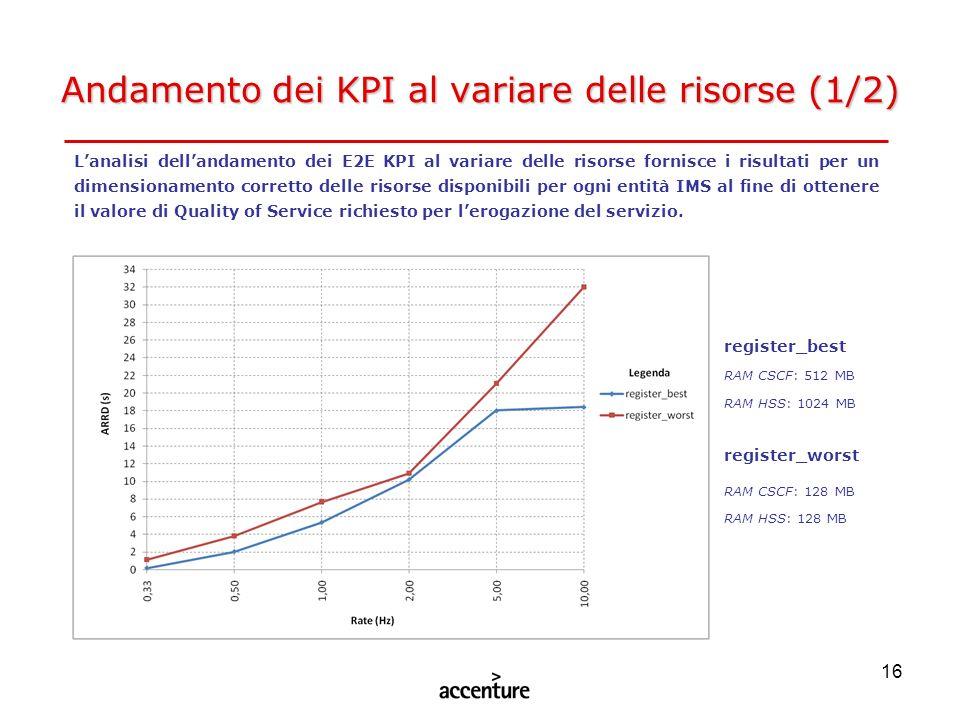 Andamento dei KPI al variare delle risorse (1/2)