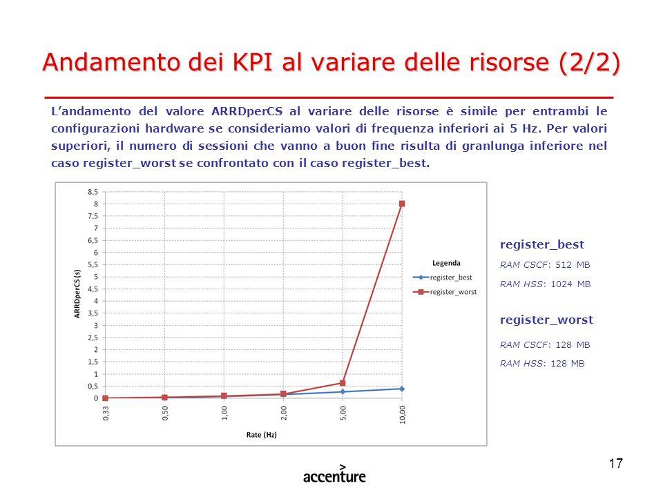 Andamento dei KPI al variare delle risorse (2/2)