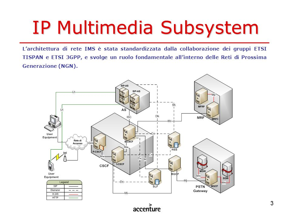 IP Multimedia Subsystem