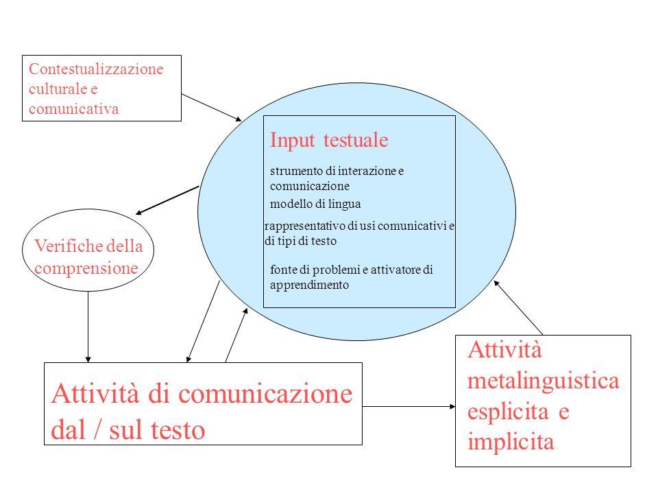 Attività di comunicazione dal / sul testo