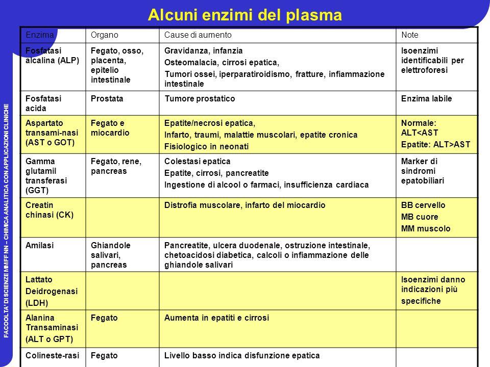 Alcuni enzimi del plasma