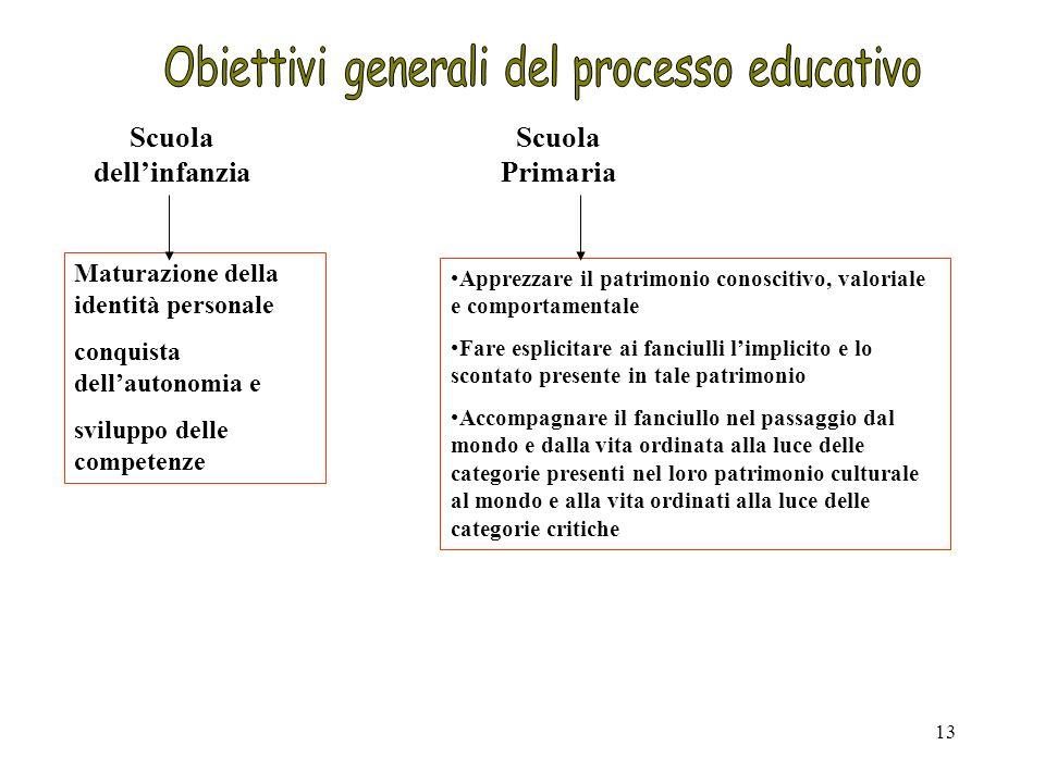 Obiettivi generali del processo educativo
