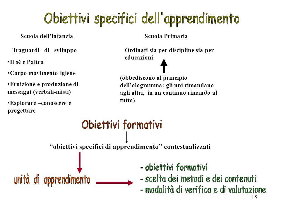Obiettivi specifici dell apprendimento