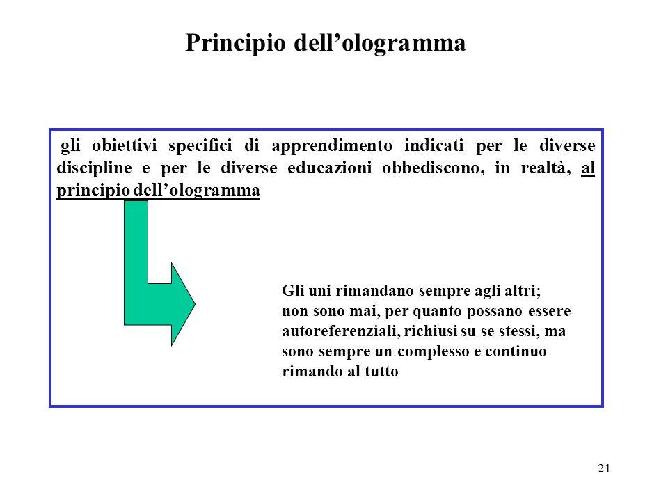 Principio dell'ologramma