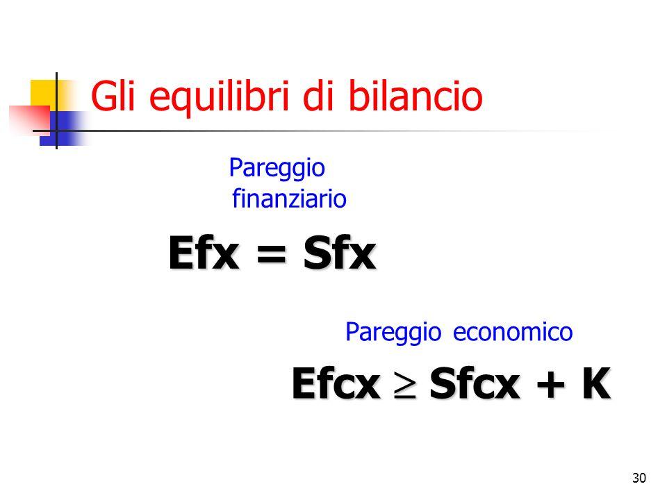 Gli equilibri di bilancio