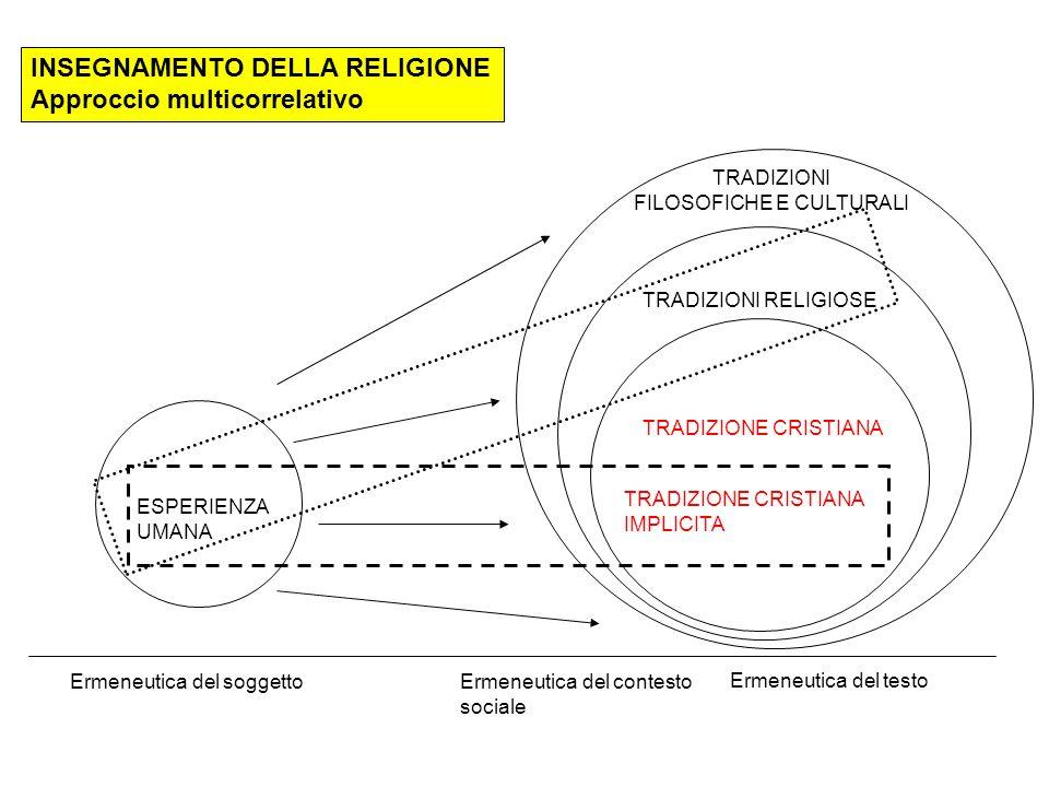 INSEGNAMENTO DELLA RELIGIONE Approccio multicorrelativo