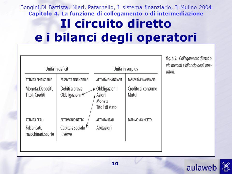 Il circuito diretto e i bilanci degli operatori