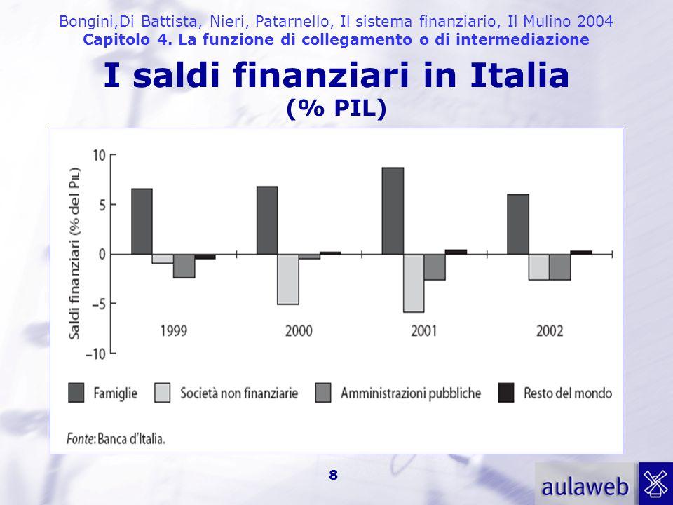 I saldi finanziari in Italia (% PIL)
