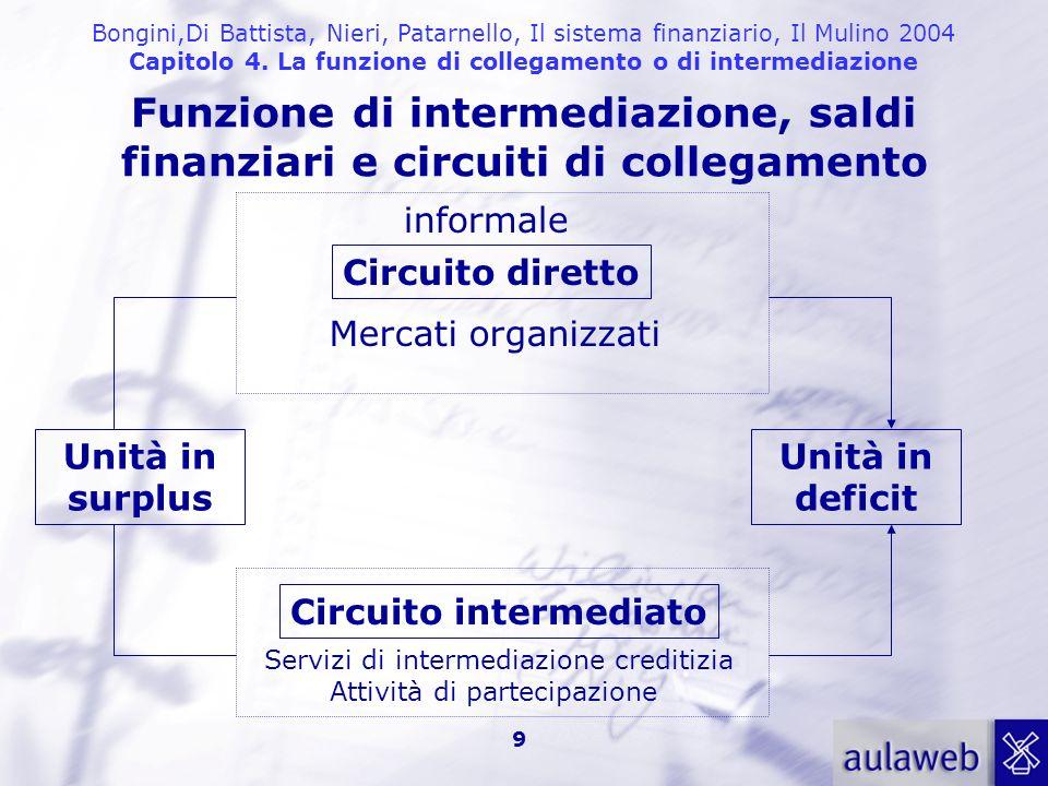 Funzione di intermediazione, saldi finanziari e circuiti di collegamento