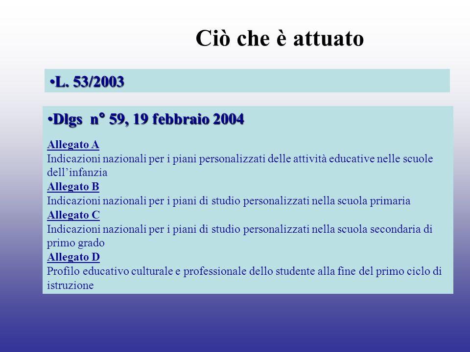 Ciò che è attuato L. 53/2003 Dlgs n° 59, 19 febbraio 2004 Allegato A