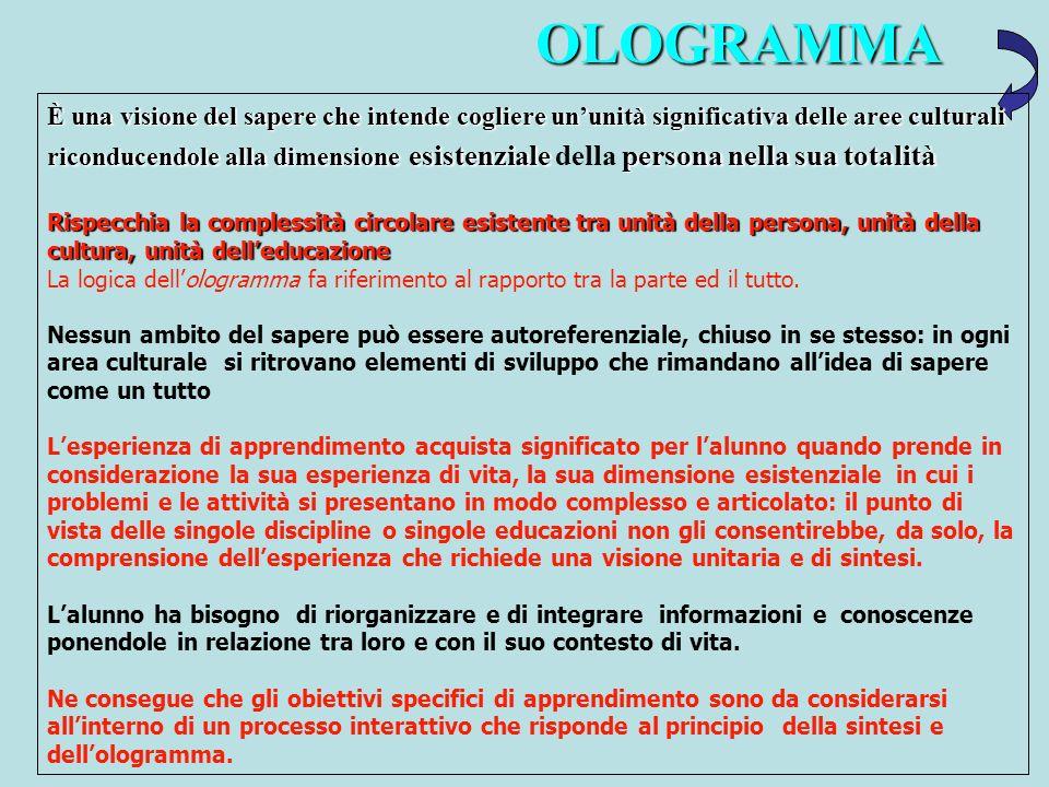 OLOGRAMMA
