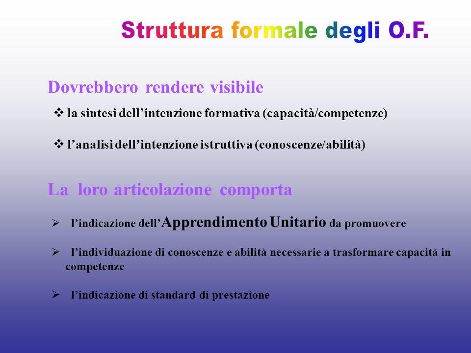 Struttura formale degli O.F.