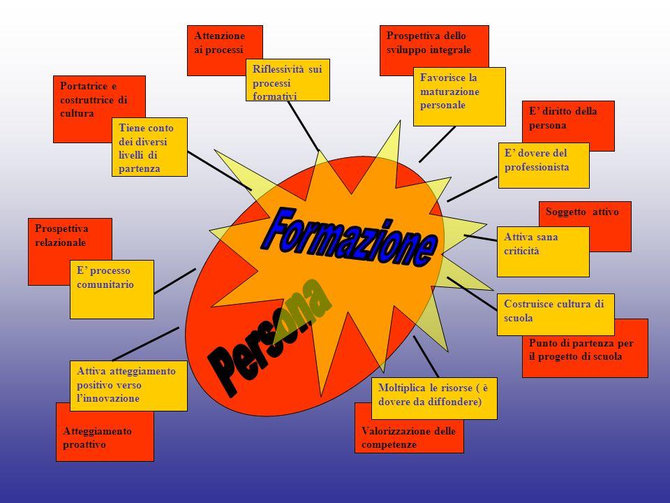 Formazione Persona Attenzione ai processi