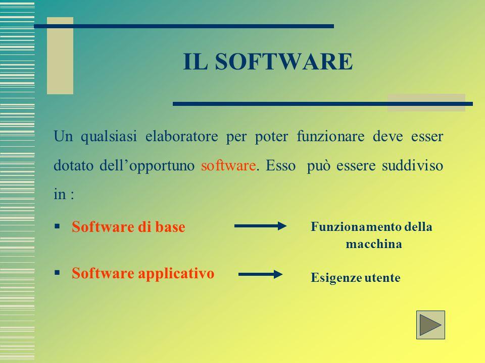 IL SOFTWARE Un qualsiasi elaboratore per poter funzionare deve esser dotato dell'opportuno software. Esso può essere suddiviso in :