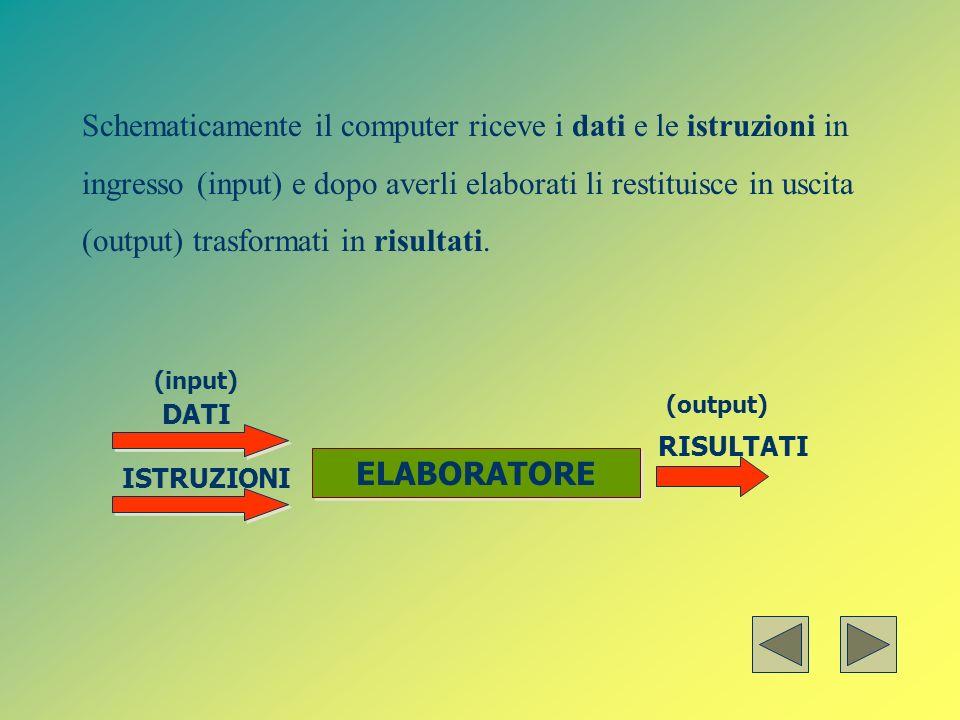 Schematicamente il computer riceve i dati e le istruzioni in ingresso (input) e dopo averli elaborati li restituisce in uscita (output) trasformati in risultati.