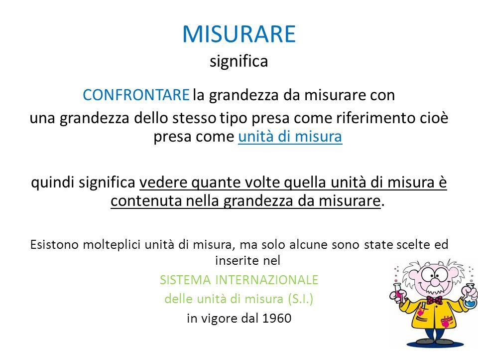 MISURARE significa CONFRONTARE la grandezza da misurare con