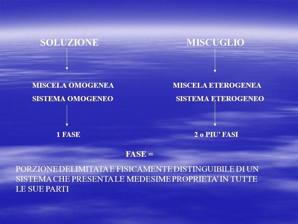 SOLUZIONE MISCUGLIO FASE =