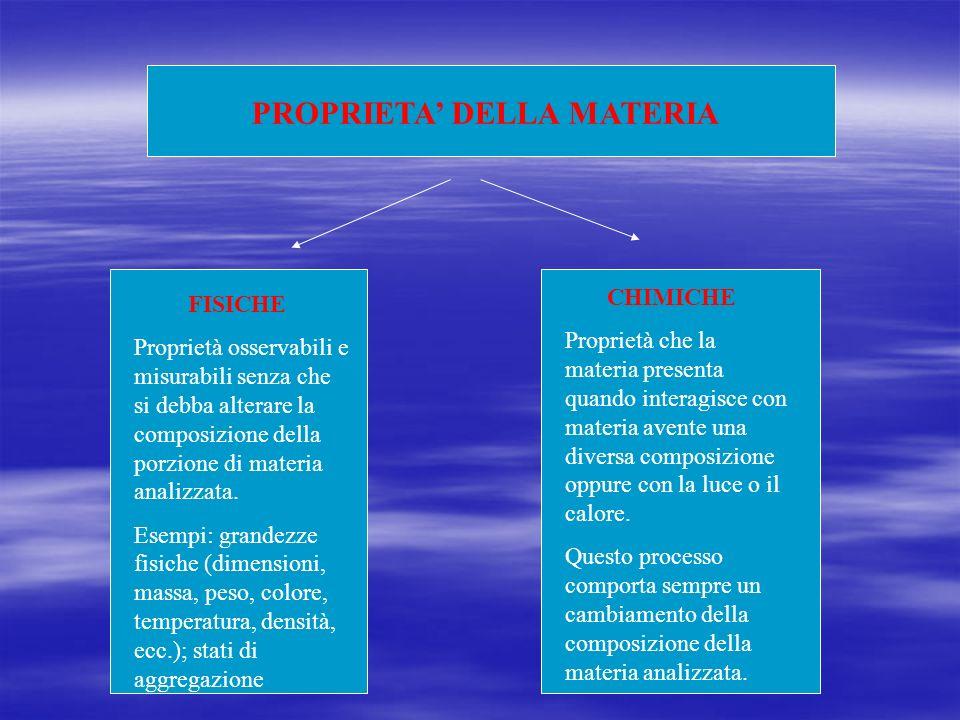 PROPRIETA' DELLA MATERIA