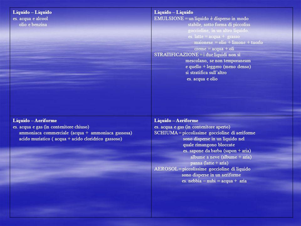 Liquido – Liquido es. acqua e alcool. olio e benzina. EMULSIONE = un liquido è disperso in modo. stabile, sotto forma di piccoliss.