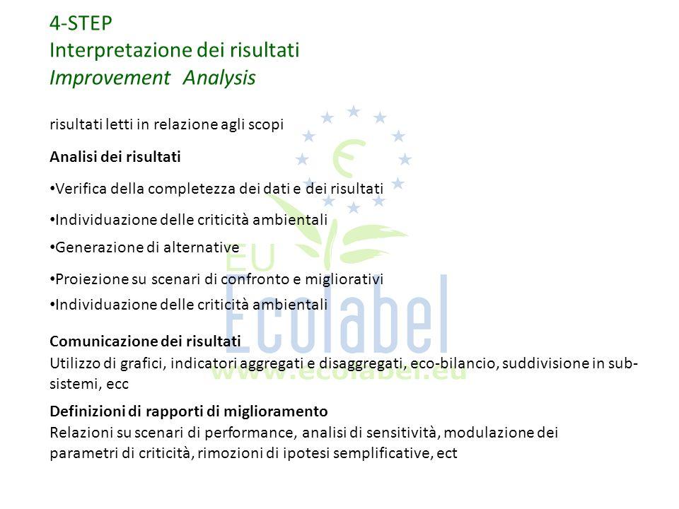 Interpretazione dei risultati Improvement Analysis